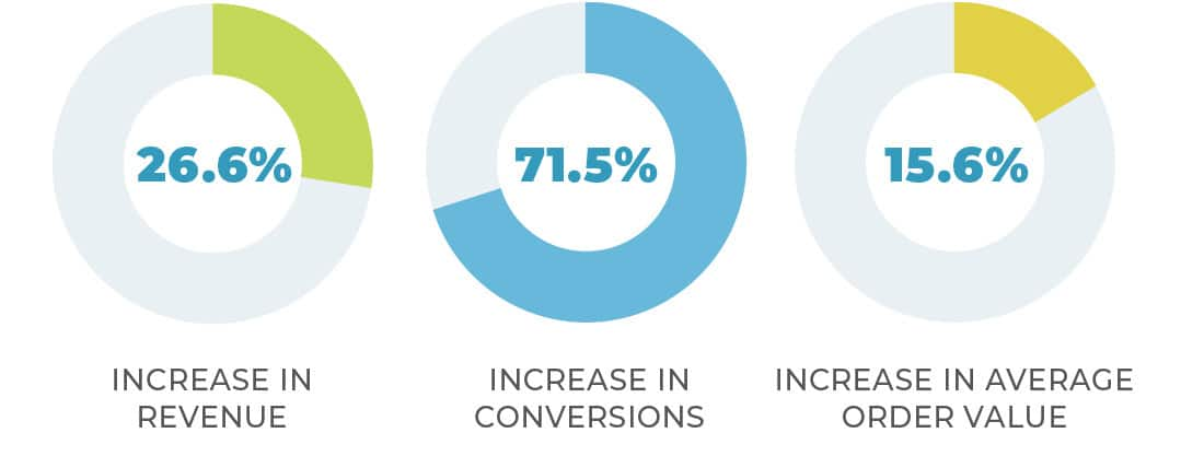 Ecommerce Personalization Increase Conversion, Revenue & AOV